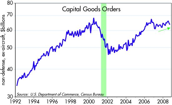 [Capital+Goods+Orders]