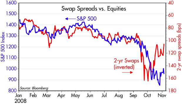 [Swaps+vs+Equities]