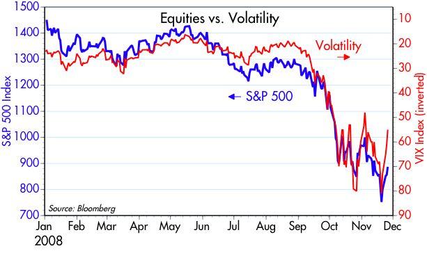 [VIX+vs+S&P500]