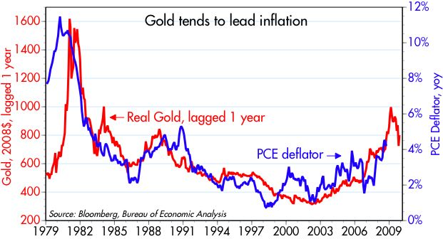 [Gold+leads+inflation]