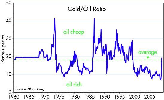 [Gold-oil+ratio]