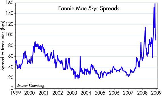 [FNMA+5-yr+spreads]