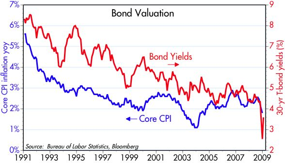 [Bonds+vs+Core+CPI]