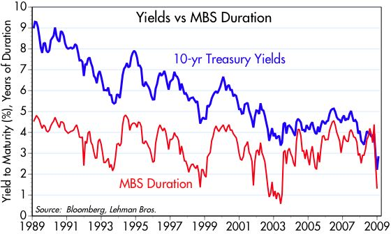 [Yields+vs+MBS+Duration]