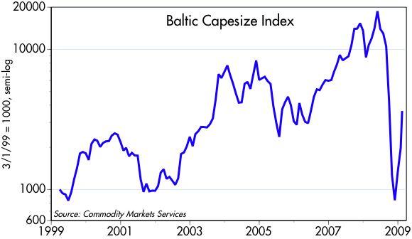 [Baltic+Capesize+Index]