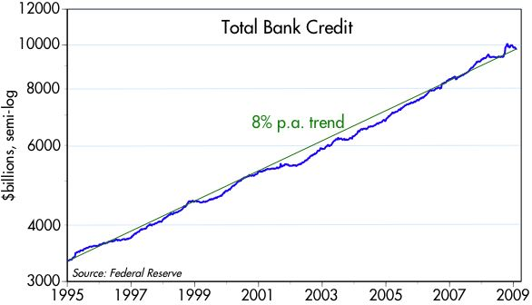 [Bank+Credit+95-]