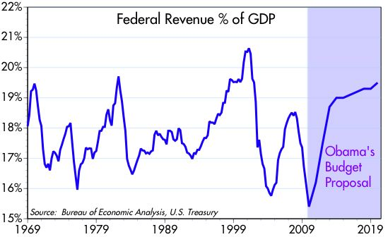 [Federal+Revenue+%+of+GDP]