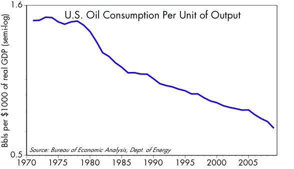 [Oil+vs+GDP]