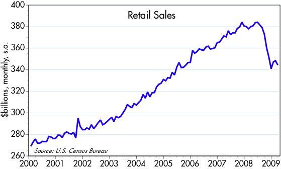 [Retail+sales+2000-]
