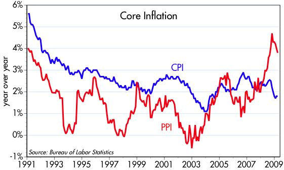 [Core+inflation]