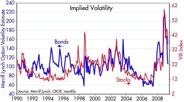 [Stock+and+bond+vol]