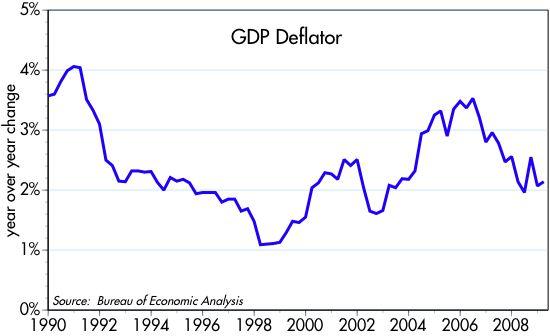 [GDP+Deflator]