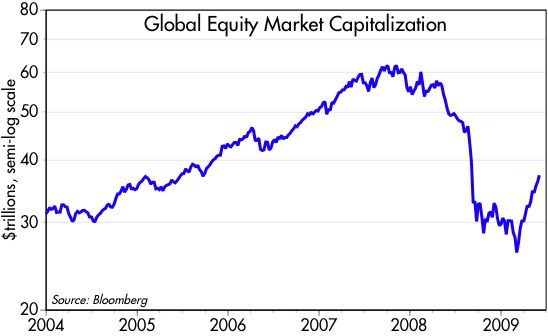 [Global+Equity+Cap]
