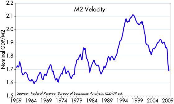 [M2+velocity]