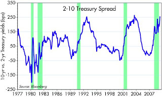 Fx swap yield curve