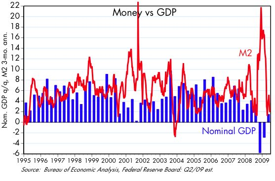 [Money+vs+GDP]