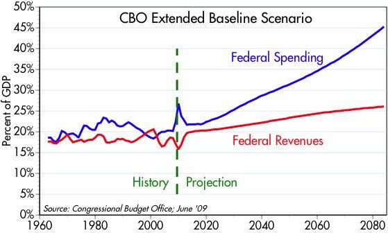 [CBO+baseline]