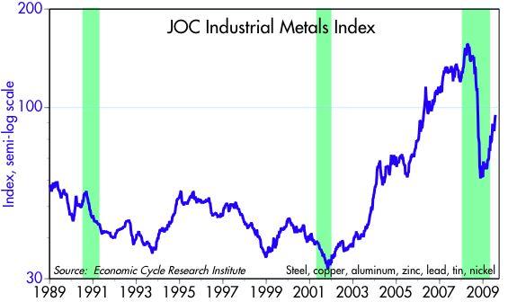 [JOC+Metals+Index]