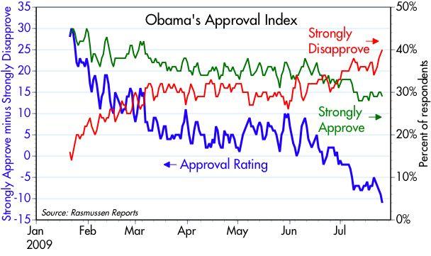 [Obama+approval]