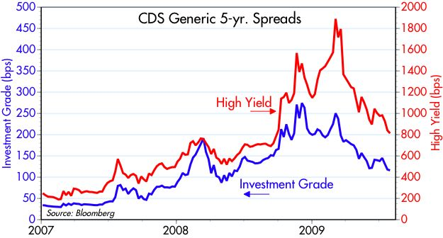 [CDS+spreads]