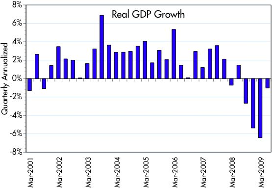 [Real+GDP+growth]