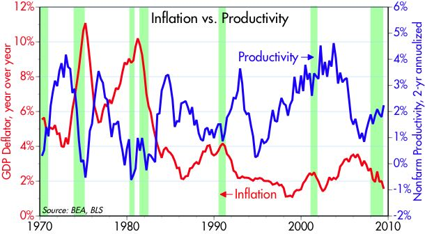 [Inflation+vs+Productivity]