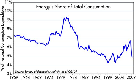 [Energy+Share+of+Consump.]