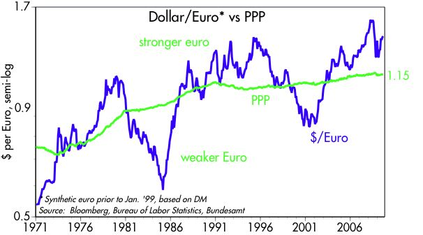 [Euro+vs+PPP]