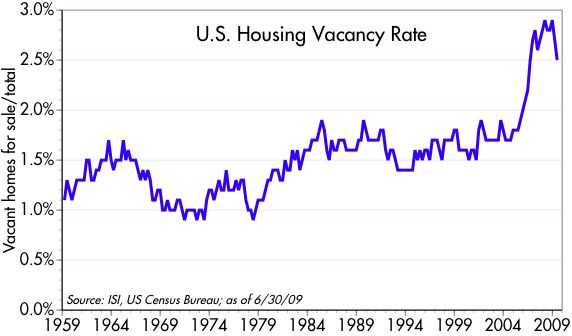 [Vacancy+Rate]