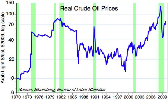 [Crude+and+recessions]