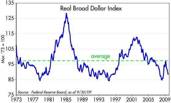 [Real+Broad+Dollar+Index]