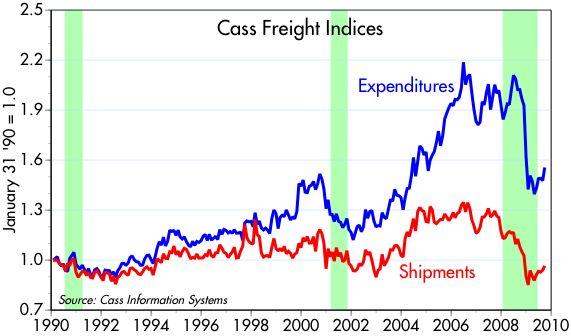 [Cass+freight+index]
