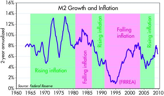 [M2+growth+and+inflation]