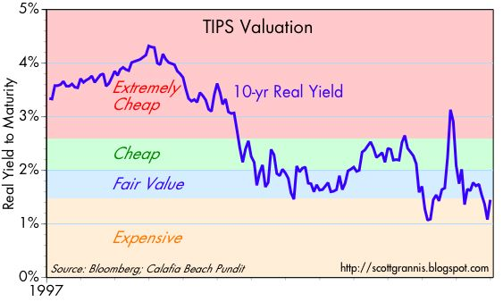[TIPS+valuation]