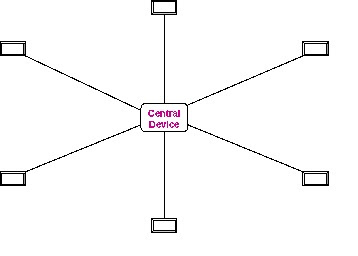 work  puter moreover 10base T Wiring Diagram together with Player together with work Topologies besides Generic  work Schematic Diagram. on star topology design