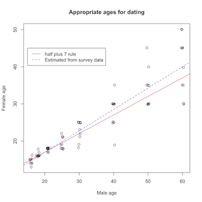 half your age plus 7 dating rule