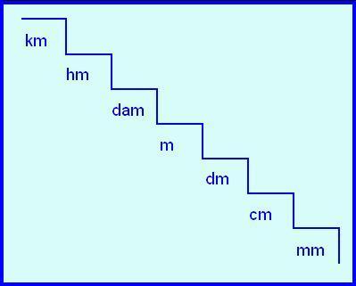 Operar equipo material de laboratorio sistema metrico for Escaleras 4 metros