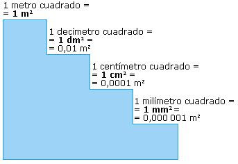 Operar equipo material de laboratorio sistema metrico for Cuanto es 35 metros cuadrados