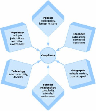 the internet and contemporary business environments The effect of the contemporary business environment upon strategy an empirical analysis of strategic decisions in three engineering consultancy organisations within the construction industry.