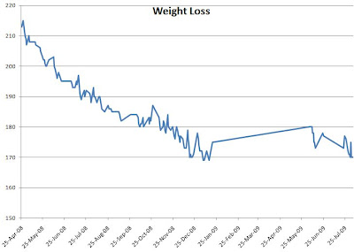 weight graph chart