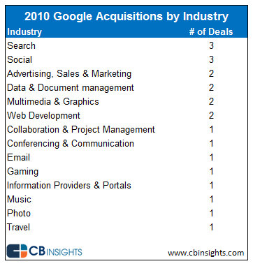 """ acquisitions by google by industry"""