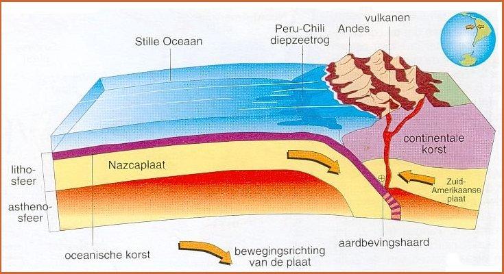 vulkanisme - lessons - tes teach