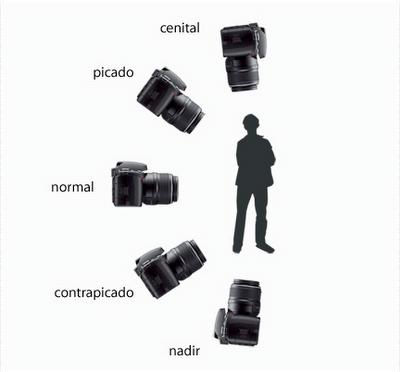 Tipos de planos fotográficos