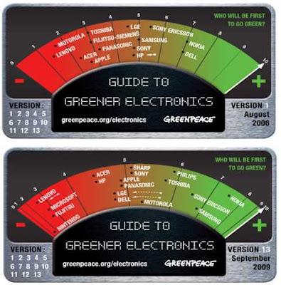 Ránking de la Electrónica Verde