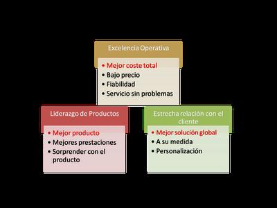 Posicionamiento Competitivo: Propuestas de creación de valor