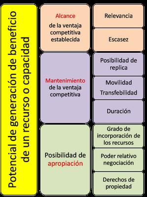 alcanzar, mantener y apropiarse de una ventaja competitiva