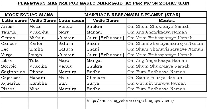 Horoscope compatibility marriage