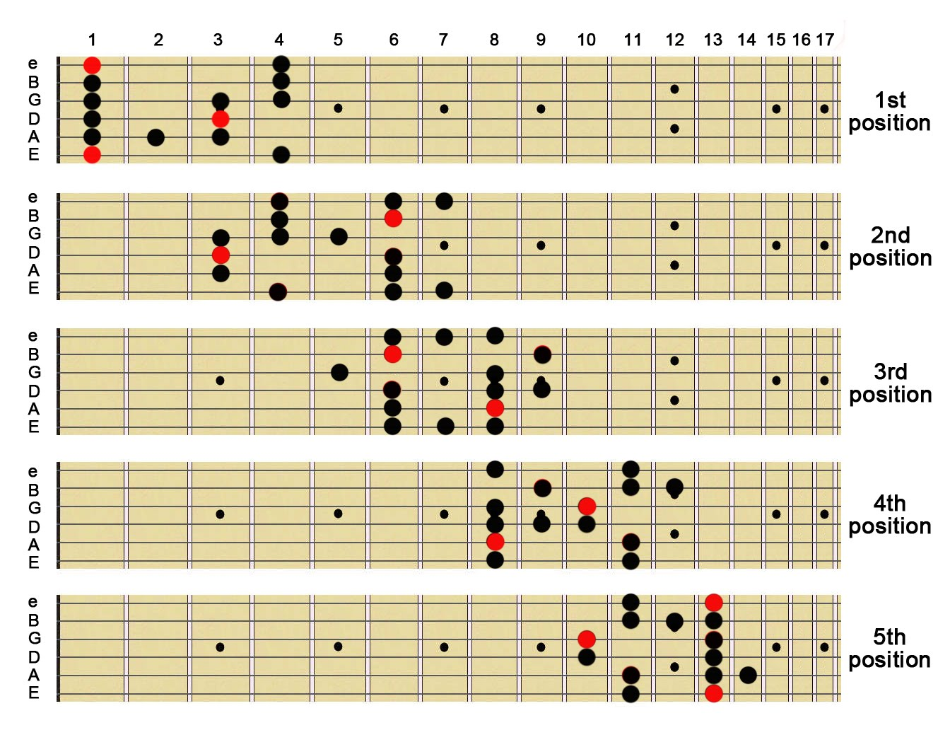 The blues scale is similar to the pentatonic scale but with an