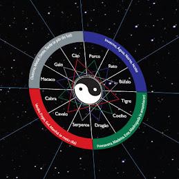 Astrologia Oriental