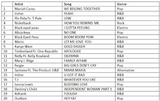 Most Popular Songs Of 1995